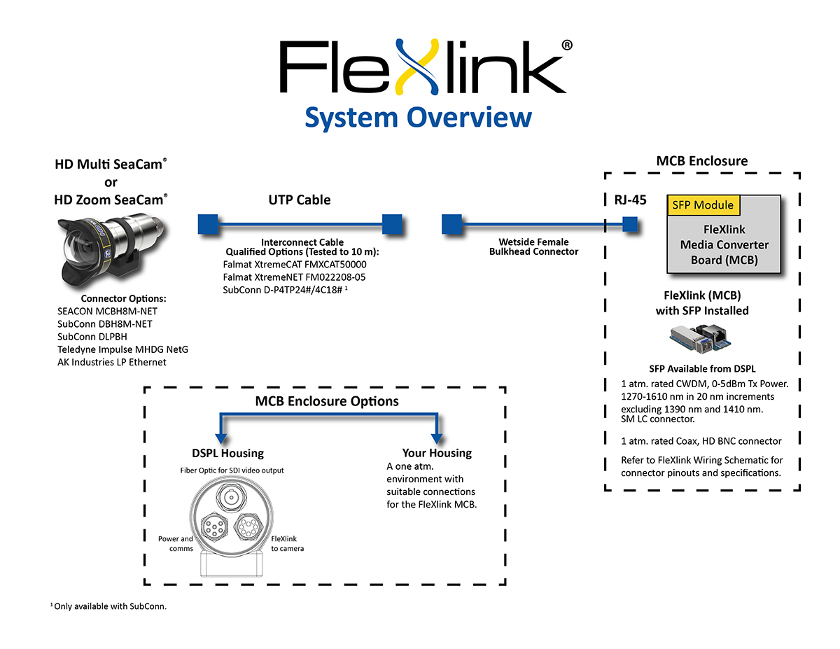 hight resolution of flexlink can use the same spare component inventories such as sonar and other high speed digital systems to minimize logistical costs of hd video