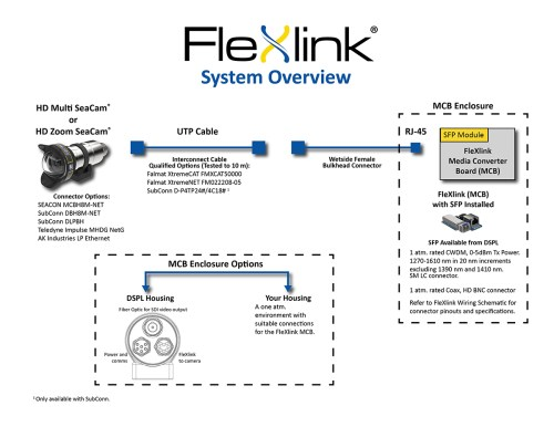 small resolution of flexlink can use the same spare component inventories such as sonar and other high speed digital systems to minimize logistical costs of hd video