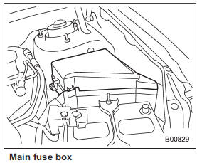 Main fuse :: Maintenance and service :: Subaru Tribeca