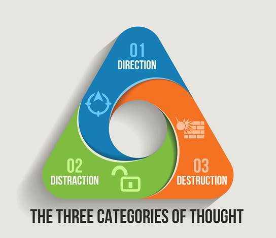 The 3 Categories of Thought