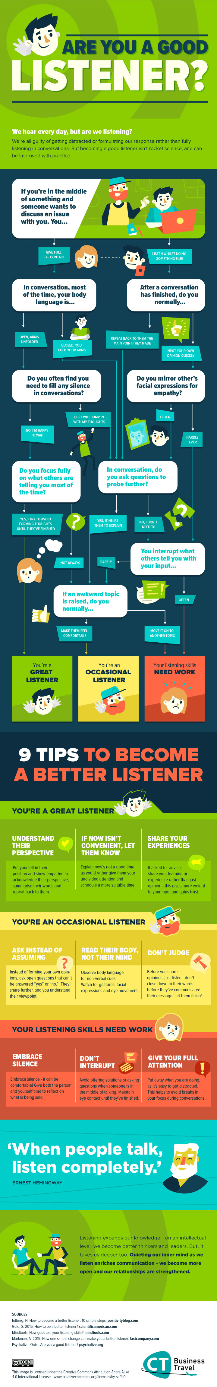 Are You a Good Listener