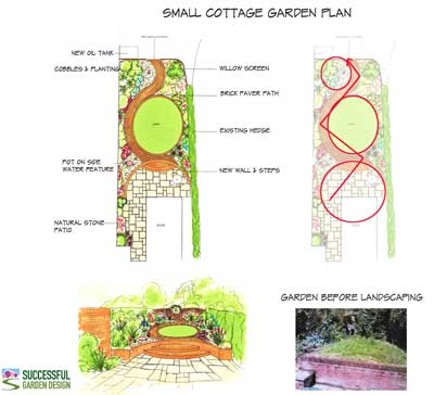 Online garden design course workshop offer for Successful garden design