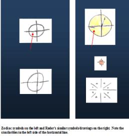 BTK Zodiac symbols