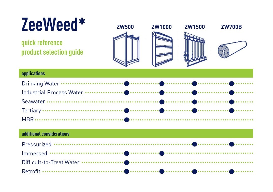 Product Selection Guide Chart For Zeeweed Products