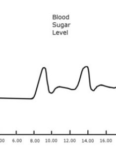 Bloodsugar  also blood sugar level rh and sweetener guide