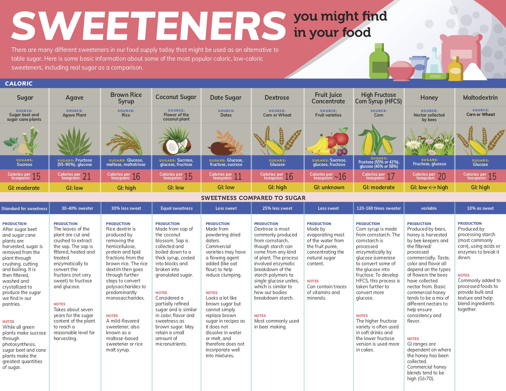 Sweeteners you might find in your food
