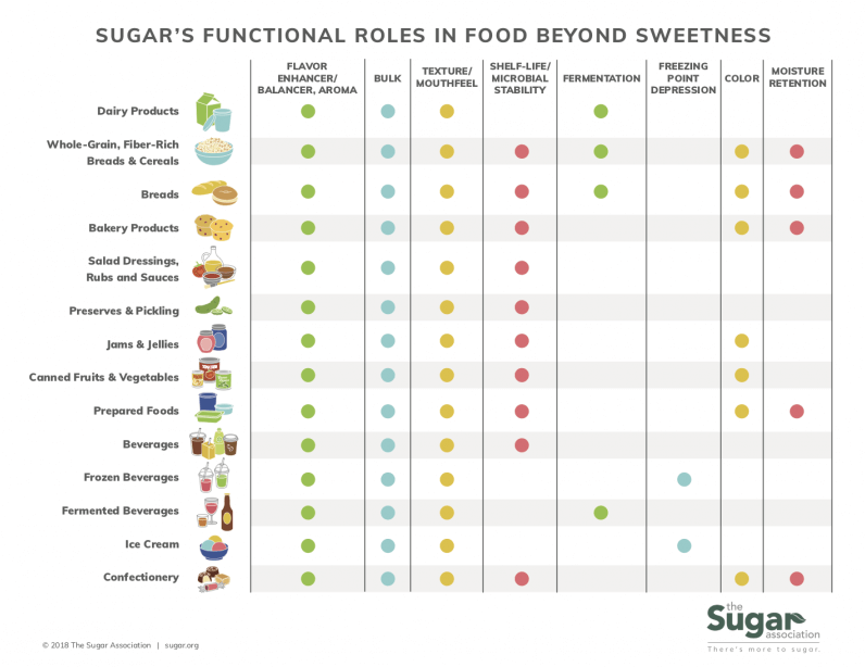 Sugar's Role in Food Chart