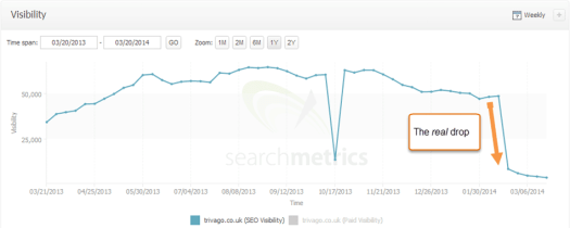 2-1-2-searchmetrics-trivago-visibility-to-date