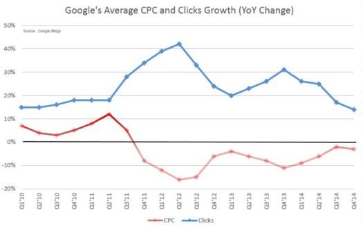 google-clicks-cpc-growth-change-yoy-800x498 (1)