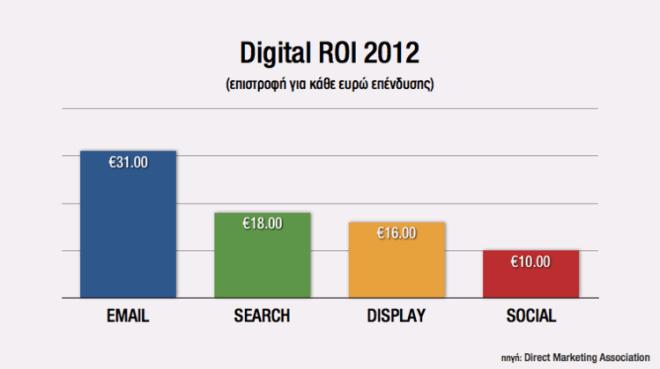 Digital-Roi-Email-Social-Media-Daily-Secret