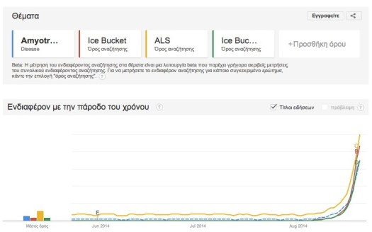 Google Trends ALS