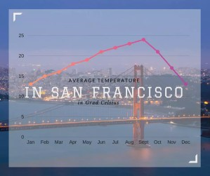 beginner's guide to San Francisco weather