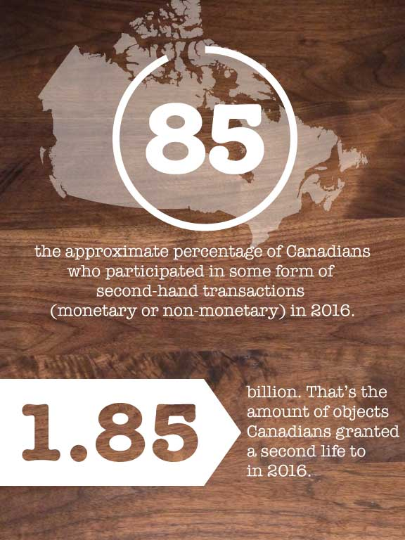Infographics on the Economy of the Second-Hand Economy