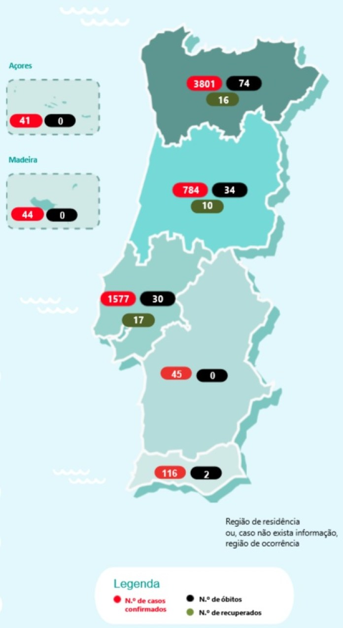 Algarve Has 116 Cases Alentejo 45 And There Are 6408 Across The
