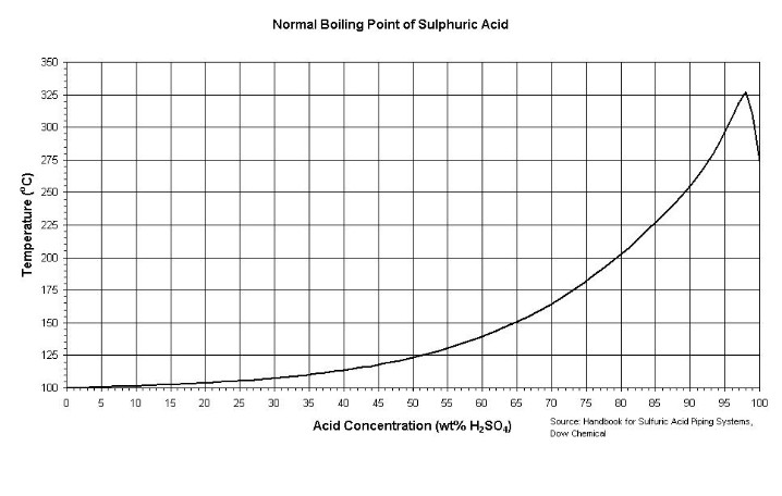 Diagram Of So3 Acid Boiling Point