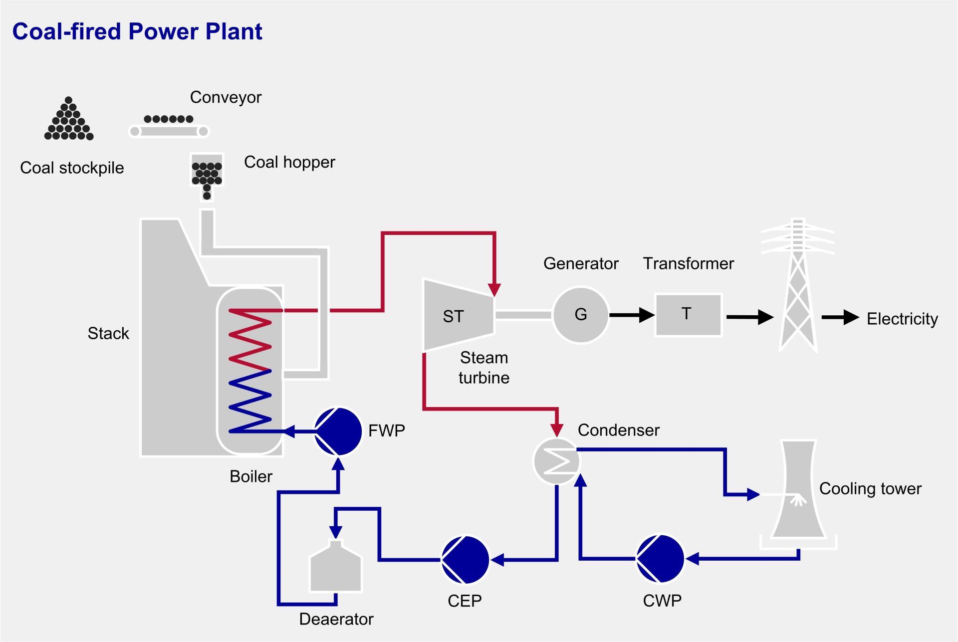 medium resolution of coal fired power plant process