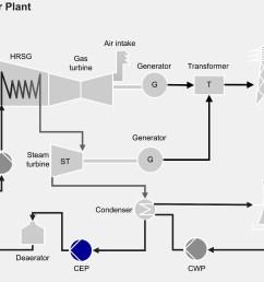 power plant diagram proces [ 1920 x 1260 Pixel ]