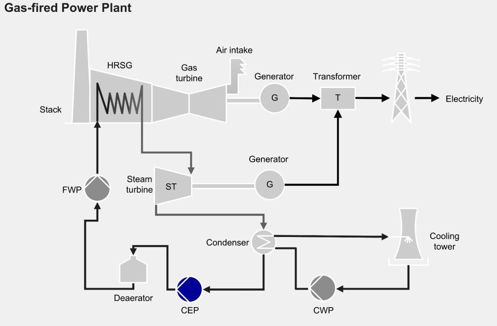 medium resolution of power plant diagram proces
