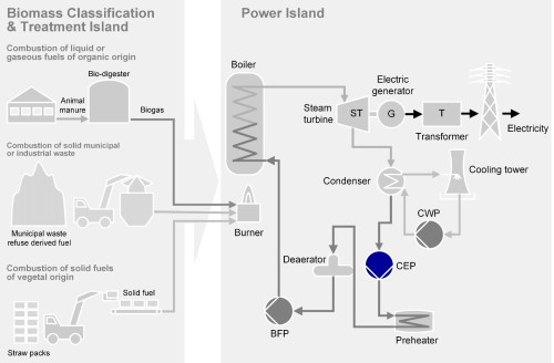 small resolution of condensate extraction pump for biomass firing
