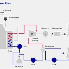 Fossil Fuel Power Station Diagram 2004 Ford Explorer Wiring Coal Fired Generation Sulzer