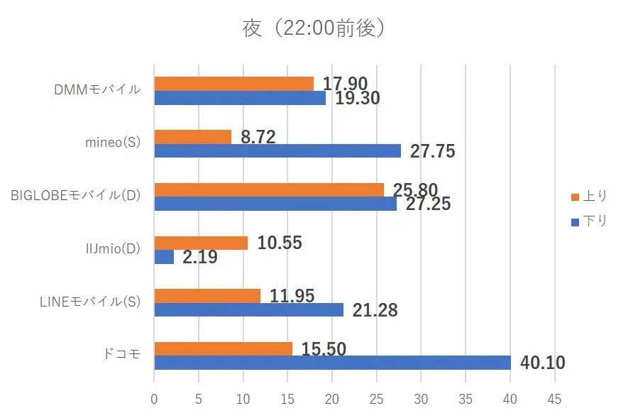 【2019年2月】格安SIM速度測定!本家ドコモVS格安SIMの結果は? | スマホメーション
