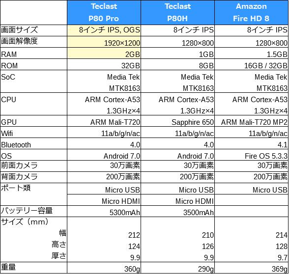 Teclast P80 Pro スペック