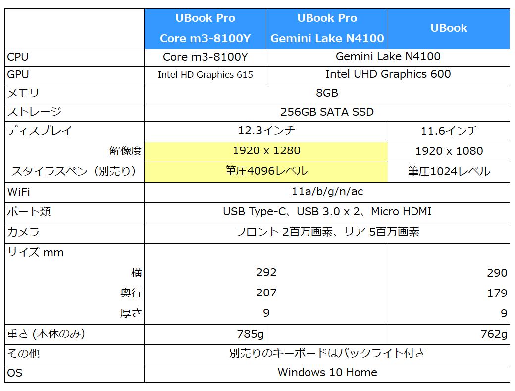 【馳為】CHUWI タブレット Part25 YouTube動画>2本 ->画像>7枚