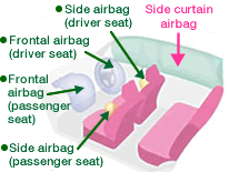 from an airbag cushion factory in