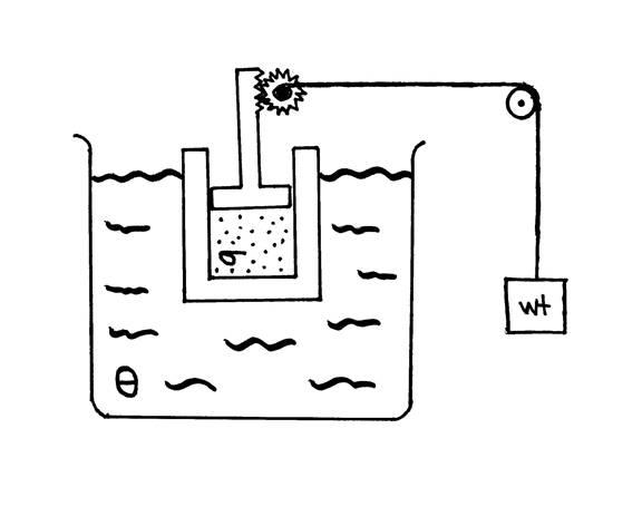 Thermodynamics laws