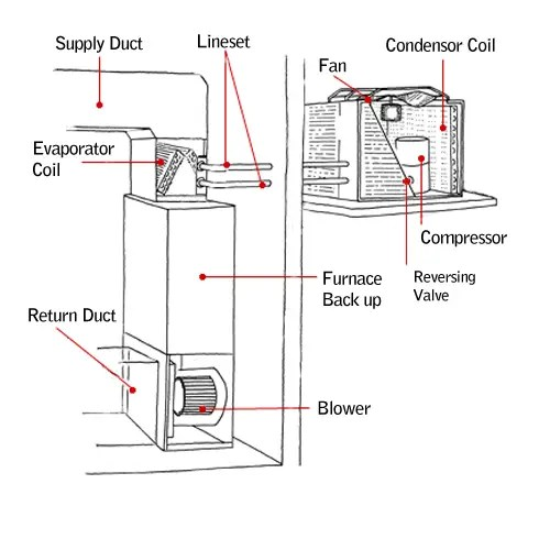 Heat Pump and Cooling Coils
