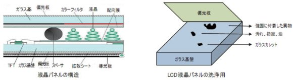 液晶パネル用研磨布用途