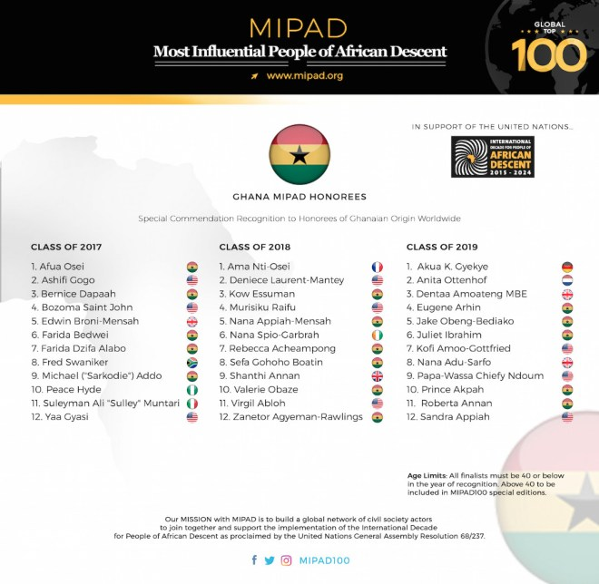 100 Most Influential People of African Descent