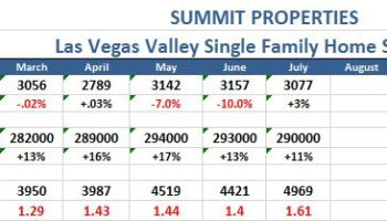 Las Vegas Resale Home Sales For February 2019 | Summit