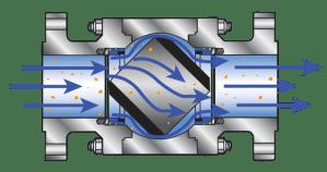 Quadrosphere – Summit Valve and Controls Inc