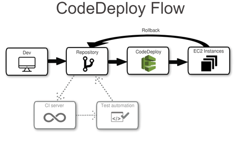 Optimize Your Continuous Delivery Cycle with AWS