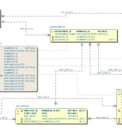 oracle human resources hr sample schema in information engineering ie notation  [ 1536 x 760 Pixel ]