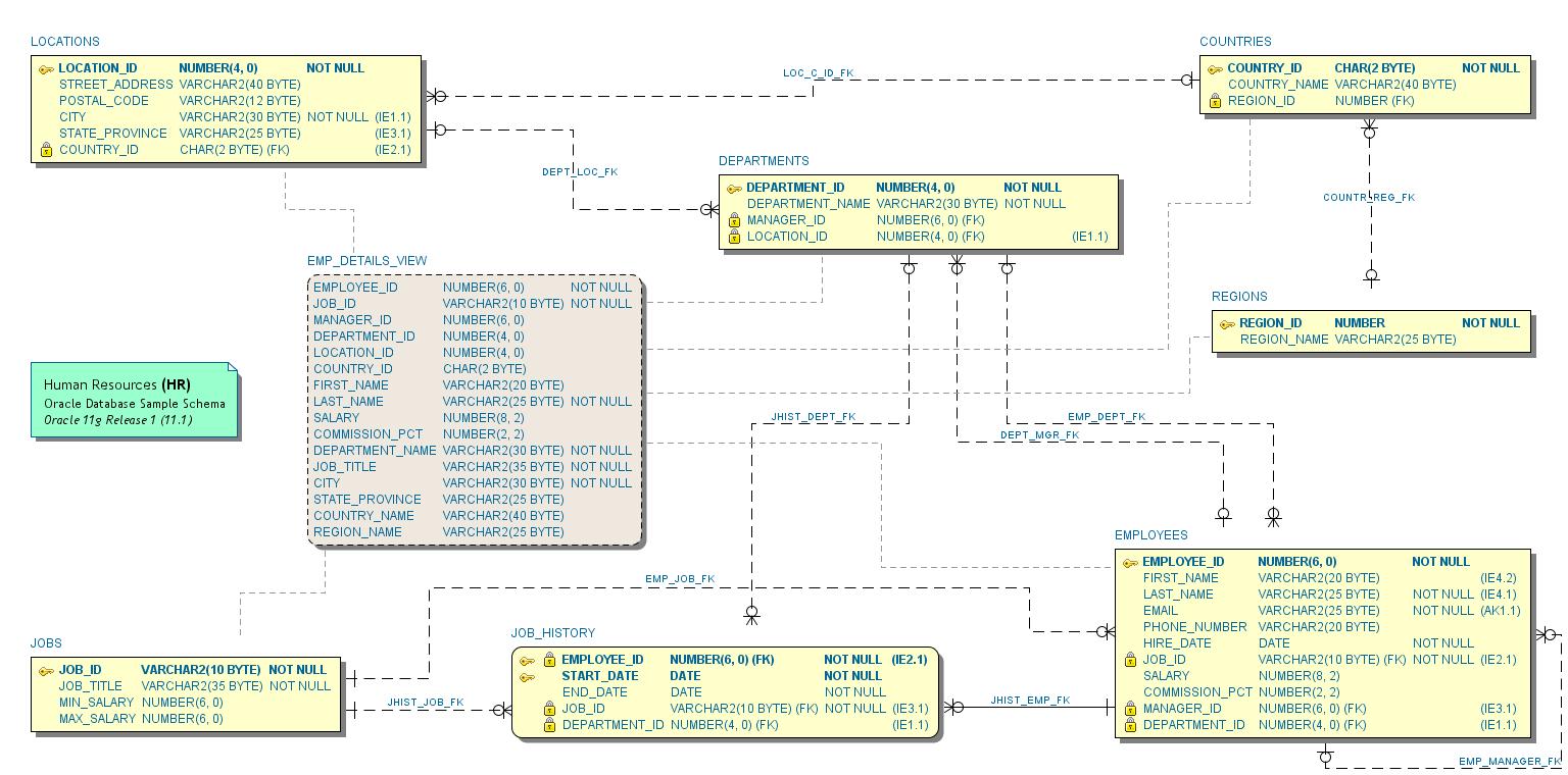 symbols used in er diagram 2003 vw passat wiring erd notations - schema visualizer for oracle sql developer sumsoft solutions