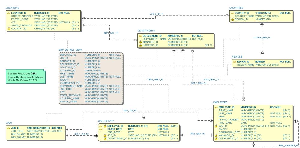 medium resolution of oracle human resources hr sample schema in information engineering ie notation