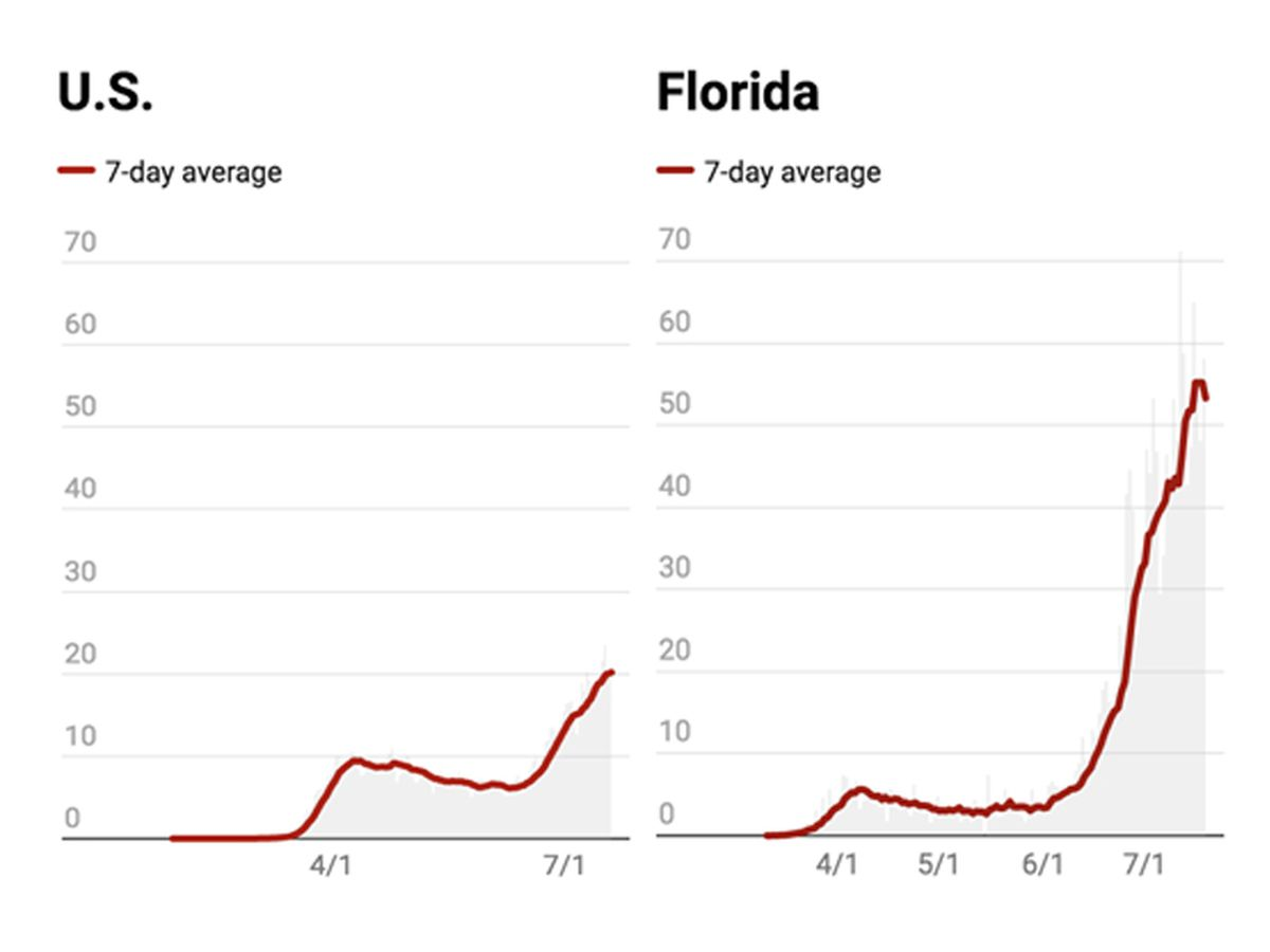 COVID-19 hot spots: Comparing Florida cases and deaths to