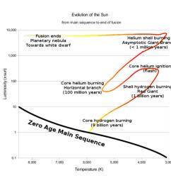 evolution of sun hertzsprung russell  [ 950 x 871 Pixel ]