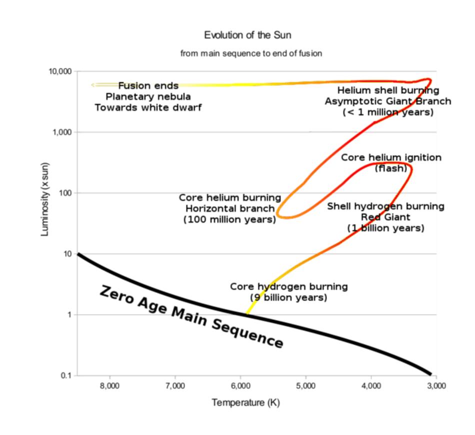 hight resolution of evolution of sun hertzsprung russell