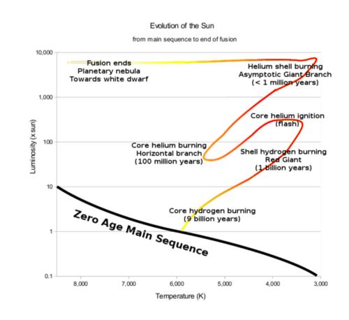 small resolution of evolution of sun hertzsprung russell