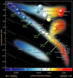 hertzsprung russell diagram [ 898 x 950 Pixel ]