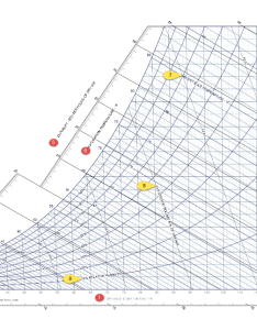 also reading and interpreting  psychrometric chart sunbird dcim rh sunbirddcim