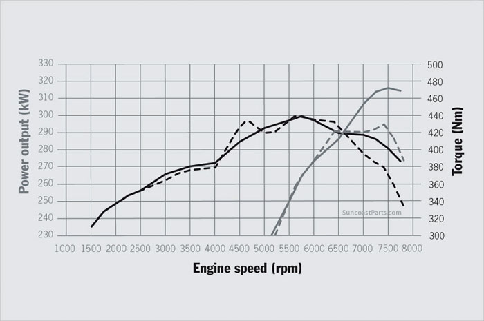 Suncoast Porsche Parts & Accessories 991.1 X51 Carrera S