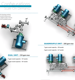products sunflo industrial grade pumps sundwash high pressure wash down systems sundwash scalability [ 1394 x 851 Pixel ]