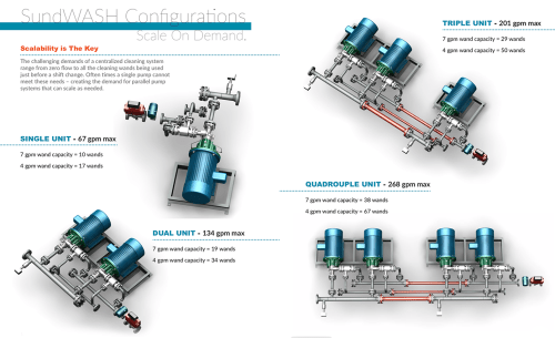 small resolution of products sunflo industrial grade pumps sundwash high pressure wash down systems sundwash scalability