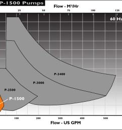 sunflo p1500 pump performance envelope 60hz [ 1187 x 915 Pixel ]