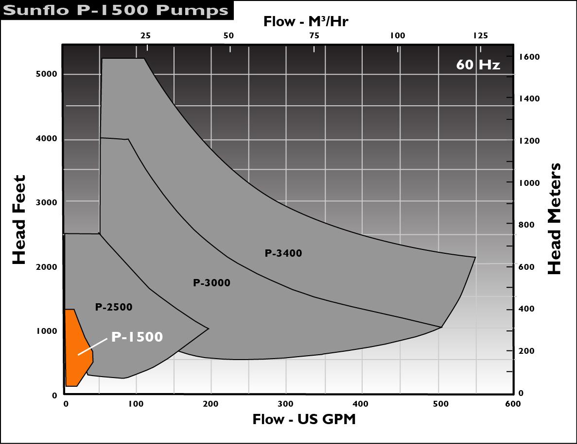 hight resolution of sunflo p1500 pump performance envelope 60hz