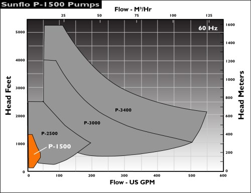 small resolution of sunflo p1500 pump performance envelope 60hz